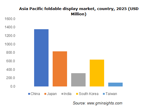 Asia Pacific Foldable Display Market