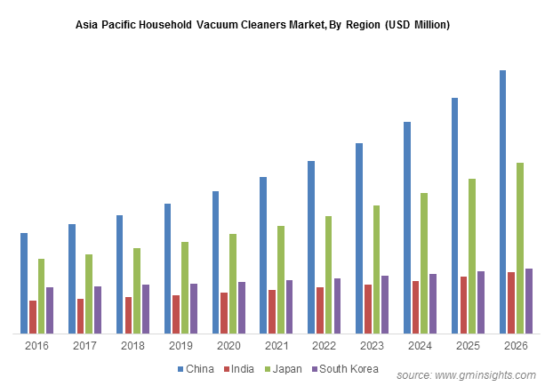 Asia Pacific Household Vacuum Cleaners Market By Region