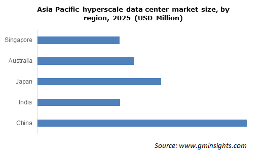 Asia Pacific Hyperscale Data Center Market