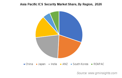 Asia Pacific Industrial Control Systems (ICS) Security Market