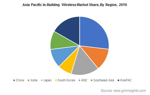 Asia Pacific In-Building Wireless Market By Region