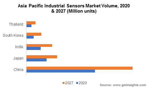 Asia Pacific Industrial Sensors Market Volume