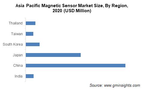APAC Magnetic Sensor Market