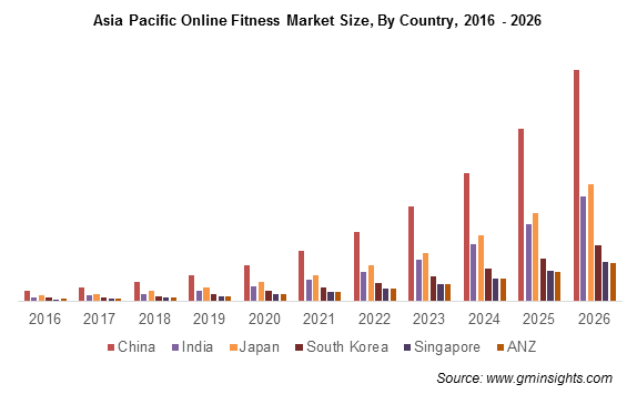 Asia Pacific Online Fitness Market