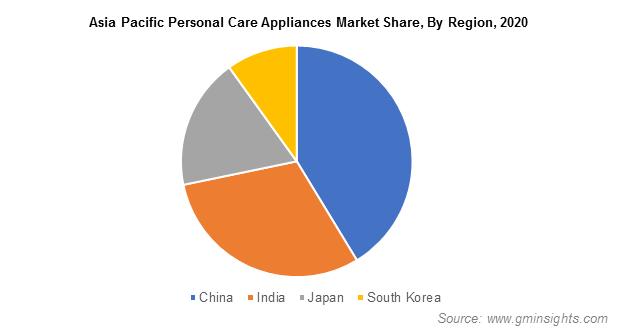 APAC Personal Care Appliances Market