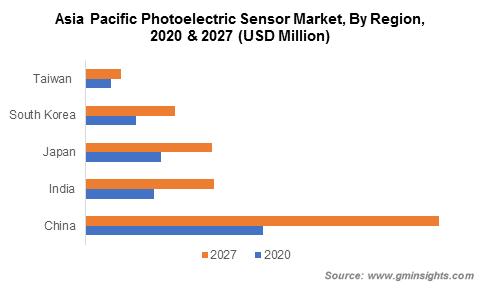 APAC Photoelectric Sensor Market