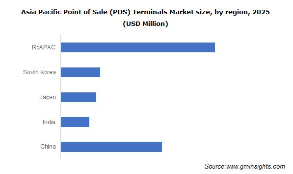 APAC Point of Sale (POS) Terminals Market