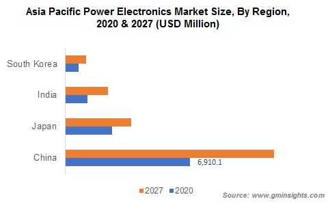 Asia Pacific Power Electronics Market