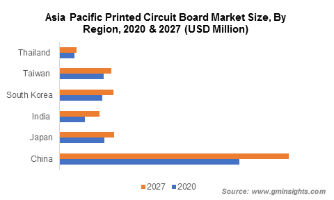 Asia Pacific Printed Circuit Board Market