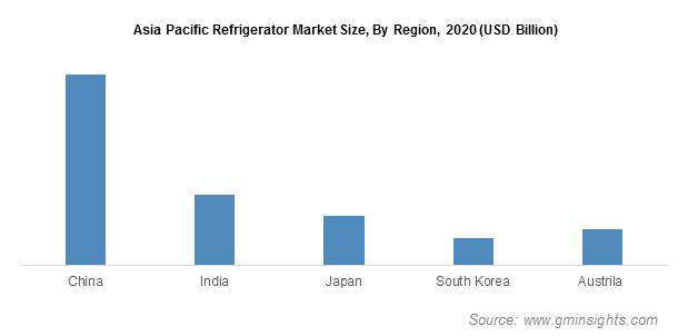 APAC Refrigerator Market