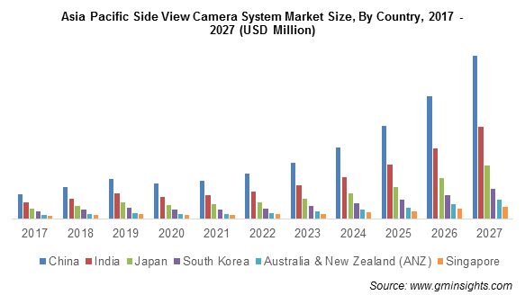 Asia Pacific Side View Camera System Market