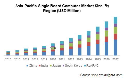 APAC Single Board Computer Market