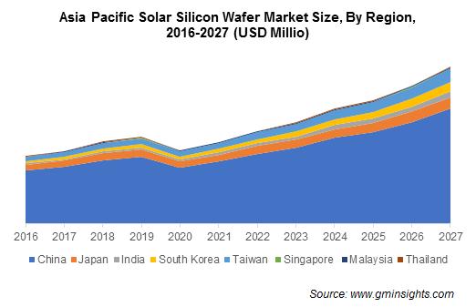 Asia Pacific Solar Silicon Wafer Market
