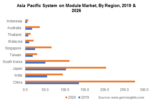 Asia Pacific System on Module Market By Region