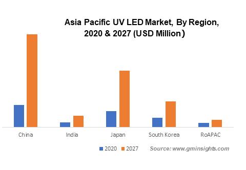 APAC UV LED Market