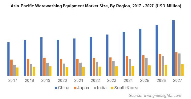 APAC Warewashing Equipment Market