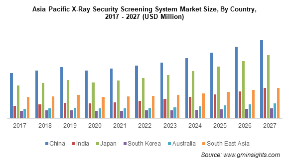 APAC X-Ray Security Screening System Market
