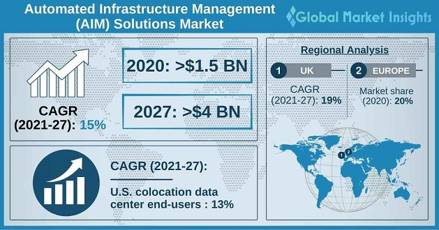 Automated Infrastructure Management Solutions Market Overview