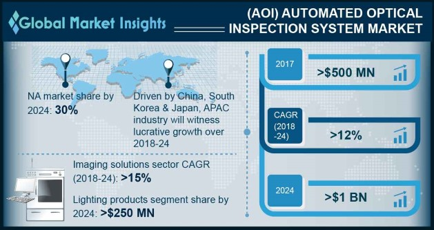 Global Automated Optical Inspection (AOI) System Market