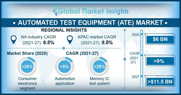 Automated Test Equipment (ATE) Market Overview