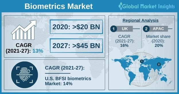 Biometrics Market Overview