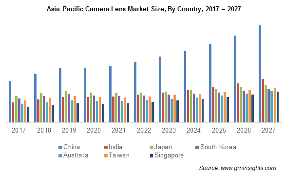 Asia Pacific Camera Lens Market By Country