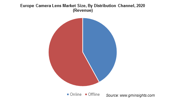 Europe Camera Lens Market By Distribution Channel