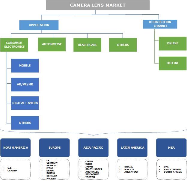 Camera Lens Market
