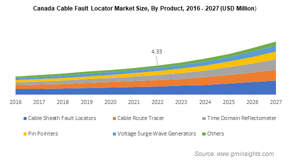 Cable Fault Locator Market Share