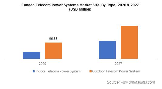 Canada Telecom Power Systems Market