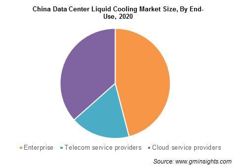 Data Center Liquid Cooling Market Size