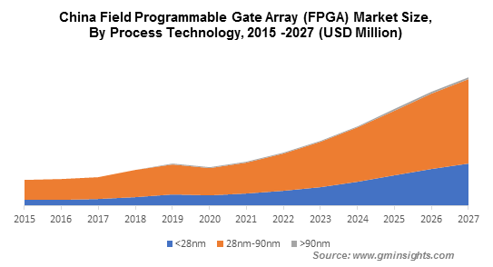 China Field Programmable Gate Array (FPGA) Market By Process Technology