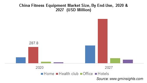 China Fitness Equipment Market