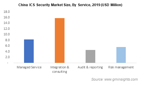 Industrial Control Systems (ICS) Security Market Size