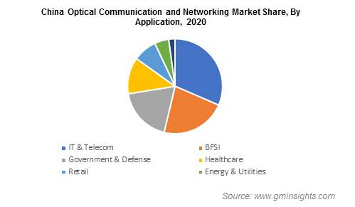 North America Optical Communication and Networking Market