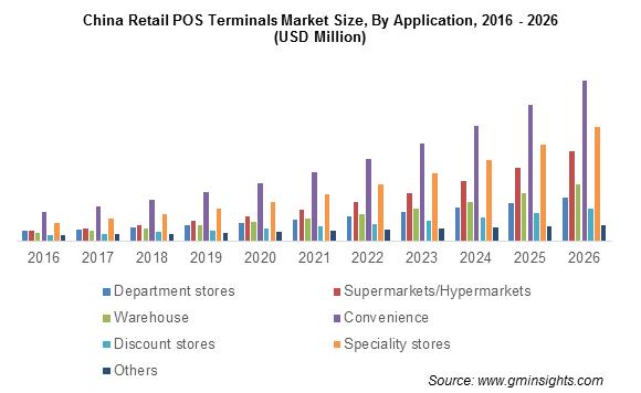 Retail POS Terminals Market Size