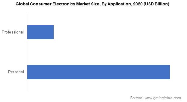 Consumer Electronics Market Size