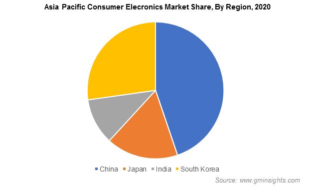Asia Pacific Consumer Electronics Market