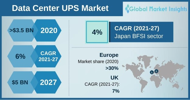 Data Center UPS Market Overview