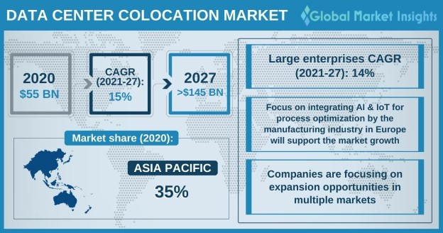 Data Center Colocation Market Overview