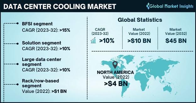 Data Center Cooling Market Overview