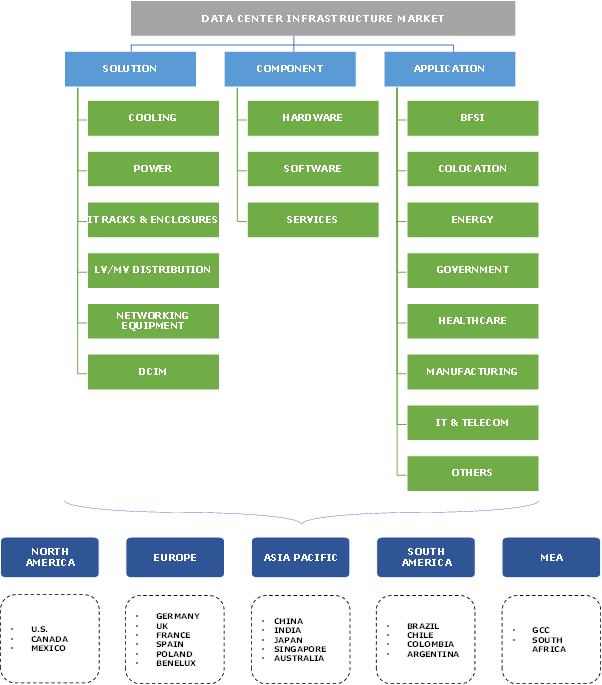 Data Center Infrastructure Market Research Report
