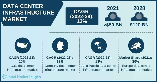 Data Center Infrastructure Market Research Report