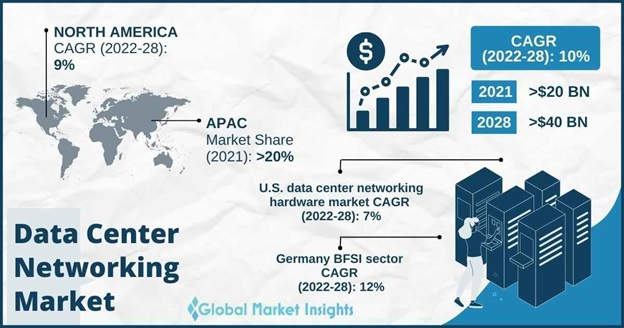 Data Center Networking Market Overview