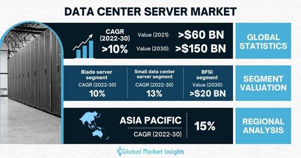 Data Center Server Market