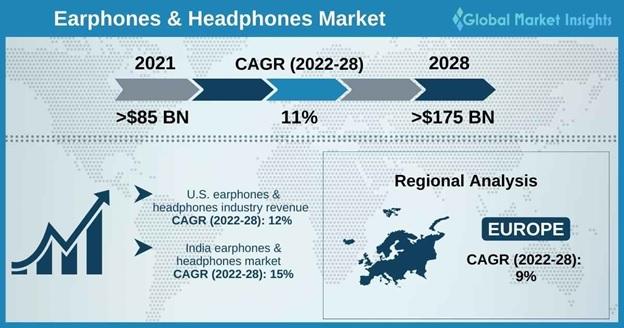 Earphones & Headphones Market Overview