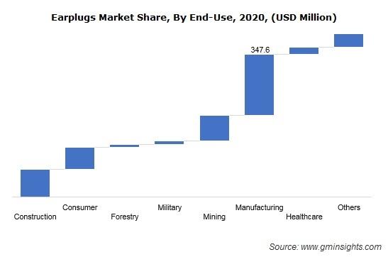 Earplugs Market Size