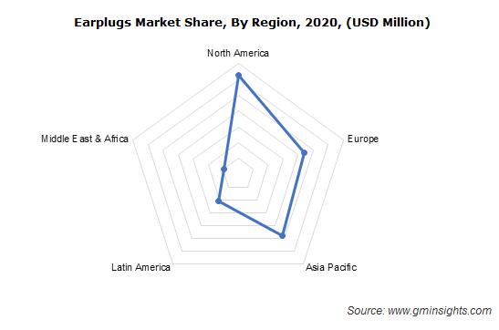 North America Earplugs Market