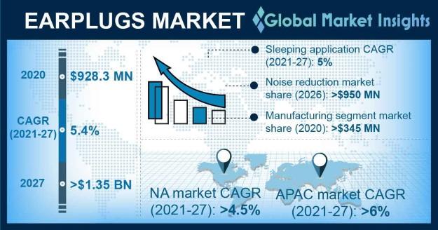 Earplugs Market