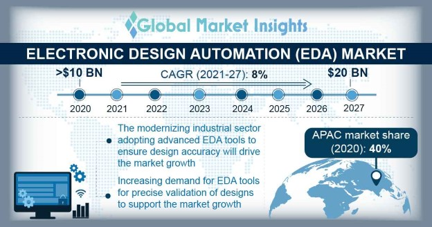 Electronic Design Automation Market Overview